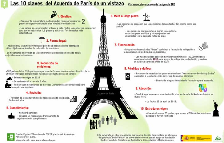 cambio climatico acuerdos francia paris